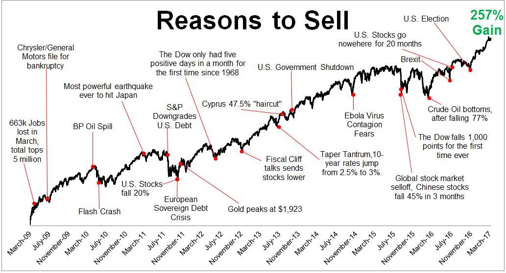 Michael Batnick, Reasons To Sell